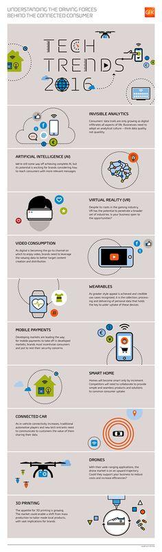 LigateàMedia: Multimeios - Infografia. 10 tendências tecnológicas para 2016