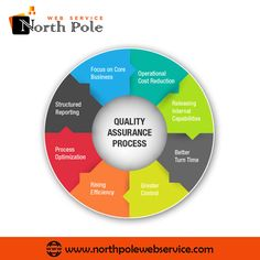 NorthPole web service provides the best, time and moneyefficient digital marketing solution.We assure you the dexterous performance via NorthPole Web Service, for the marketing of your company digitally. The Marketing, Digital Marketing, Turn Time, Software Testing, North Pole, Bugs, Meet, Amazing, Beetle