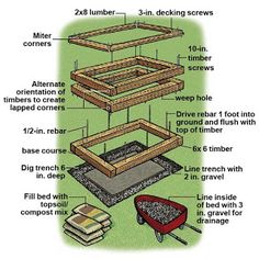 ... Garden Design With Small Yard Raised Beds On Pinterest Raised Beds, Raised  Garden With Landscape