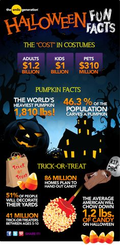 Exactly how many pounds of candy does the average American consume on #Halloween? #infographic