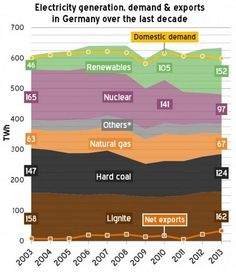 Electricity generation, demand & exports in Germany over the last decade