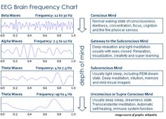 eeg-brain-wave-chart.jpg (566×408)