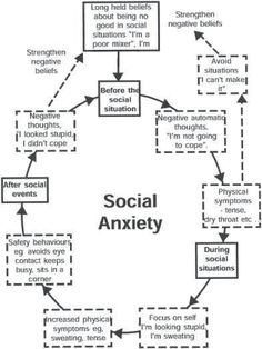social anxiety...some true words