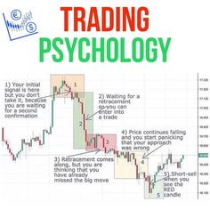 Online Trading, Intraday Trading, Stock Market Basics, Stock Trading Strategies, Trading Quotes, Stock Market Investing, Investing Money, Money Management, Forex Trading Tips