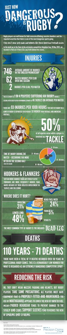 Just How Dangerous is Rugby? Rugby is known as a dangerous sport the world over, but just how dangerous is it in reality? We take a look at some telling stats. http://minivideocam.com/product-category/sports-action-camera/