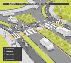 Roundabout with protected cycle paths from Mass DOT's Separated Bike Lane Guide… Urban Design Concept, Urban Design Diagram, Urban Design Plan, Plan Design, Design Ideas, Design Lab, Landscape Design Plans, Urban Landscape, Landscape Architecture