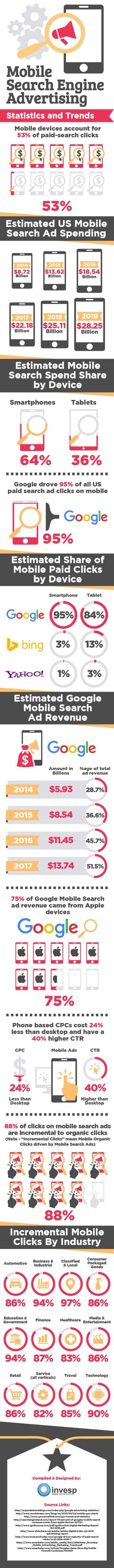 Mobile Search Engine Advertising – Statistics and Trends - #Infographic