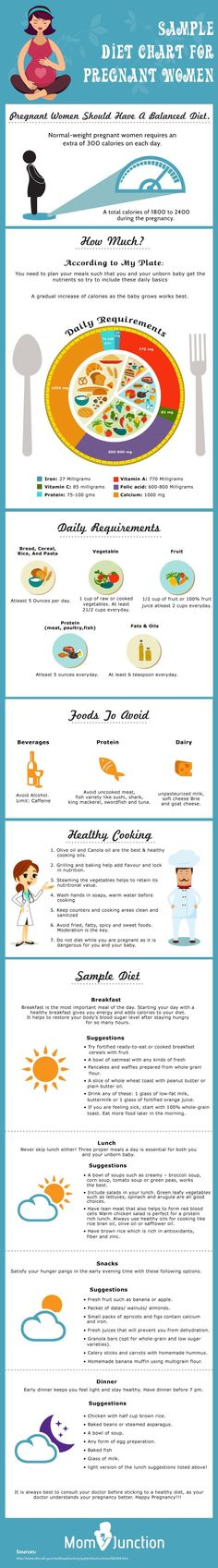 Here Is A Sample Diet Chart For Pregnant Women #Pregnancy
