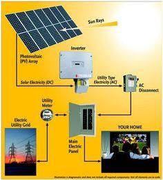 power and energy--Types of Renewable Energy - Solar Power