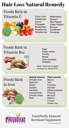 Hair Loss Natural Remedy. Take food rich in Vitamin C, Best supplements from Zenith Nutrition. Health Supplements. Nutritional Supplements. Health Infographicsi