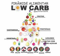 Dieta Low Carb - Cardápio, receitas, antes e depois