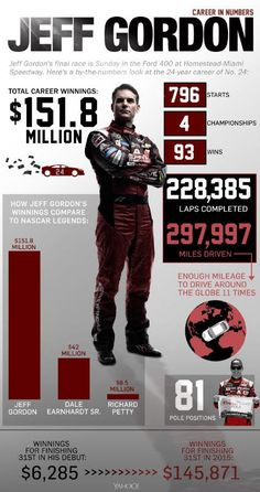Jeff Gordon's career by the numbers. Amber Matsumoto/Yahoo Sports