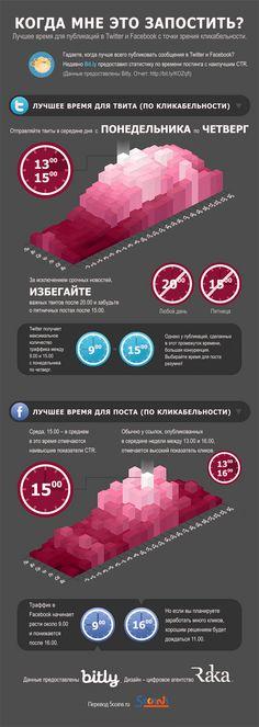 Блог о маркетинге, жизни и сервисе вокруг нас!: Когда лучше постить в Facebook и Twitter?!