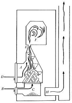 Masonry Heaters: Origin And Function