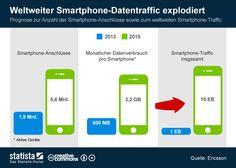 Infografik: Weltweiter Smartphone-Datentraffic explodiert | Statista