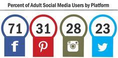 Pinterest vs Instagram ¿Por qué una y no la otra?: http://www.luismaram.com/2015/08/30/pinterest-vs-instagram-por-que-una-y-no-la-otra/