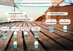 Auswahl der richtigen Grundierung. mehr auf http://www.12seemeilen.de/blog/antifouling/ #Bootspflege