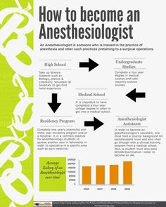 What does it take to become a anesthesiologist?