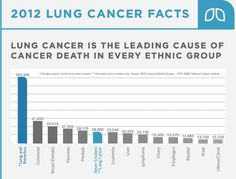 Lung Cancer Facts 2012 Chart