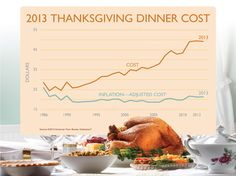 What A Typical Thanksgiving Meal Costs This Year (An Itemized List)