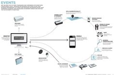 AMEX/OF/Mobile Vision – Events (Illustration by Jon Dubin, Design Direction by Ali Ivmark, c.2010)