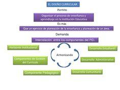 Resultado de imagen para organizacion de la propuesta curricular