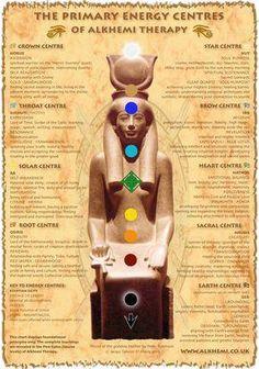 kemetic mantras  the kemetic chakra system « living