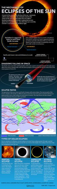 """How Solar Eclipses Work: When the moon covers up the sun, skywatchers delight in the opportunity to see a rare spectacle. <a href=""""http://www.space.com/15613-solar-eclipses-observing-guide-infographic.html"""">See how solar eclipses occur in this Space.com infographic</a>."""