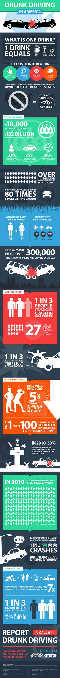 Drunk Driving in America, infographic. We need to put an end to drunk driving! I know way too many people who have been impact themselves or know someone who has been impacted by a drunk driver!