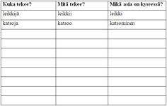 Kielikarhu 2 - Vinkkejä ja lisämateriaalia Bar Chart, Diagram