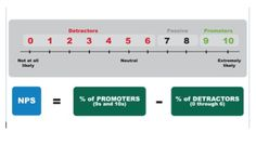 Net Promoter Score in Health Care