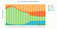 City of New York & Boroughs Population