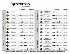 I am so excited about my new Nespresso machine! I was a hardcore Starbucks addict, but I'm swapping that habit for delicious Nespresso I can make at home. Starbucks Coffee Beans, Coffee Drinks, Coffee Facts, Coffee Quotes, Coffee Chart, Miele Coffee Machine, Nespresso Recipes, Nespresso Machine, Best Beans