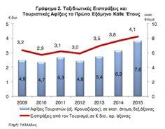 Μικρότερη του προβλεπόμενου αναμένεται η ύφεση μετά την διαφαινόμενη θετική πορεία του τουρισμού στους θερινούς μήνες, εκτιμά η Alpha Bank.Η επιστροφή στην ύφεση κατά το δεύτερο εξάμηνο του 2015 εί...