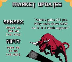Closing bell: #Sensex gains 231 pts, #Nifty ends above 9350 on ICICI Bank support