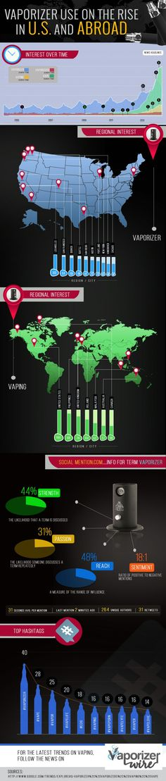 Vape Trends: Global Vaporizer Interest [Infographic]