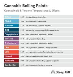 RT @spliffseeds: Cannabis boiling points: THC 315F (157,22 Celsius),