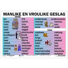 "Full colour wall chart / poster depicting different names for the male and female genders, in Afrikaans "" Manlike en Vroulike Geslag "". This poster shows the different male and female names for people and animals. Worksheets For Grade 3, English Grammar Worksheets, Quotes Dream, Life Quotes Love, Preschool Learning Activities, Preschool Worksheets, Shape Activities, Robert Kiyosaki, Tony Robbins"