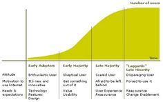 early adopter curve
