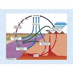 The rock cycle this diagram is very descriptive yet still simple rock cycle high school to college presentation ccuart Images