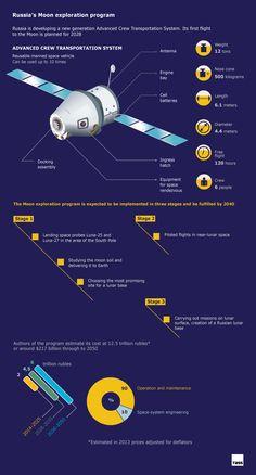 TASS Infographics: Russia's Moon exploration program