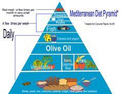 Mediterranean Diet Pyramid copyright �1994 Oldways Preservation ...