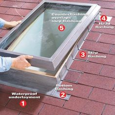 For a leakproof skylight use a special flashing kit and installation techniques we show here.