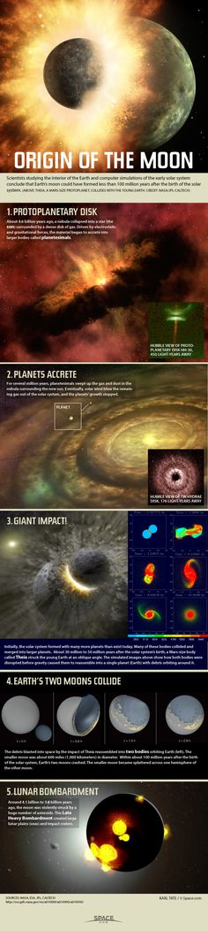 Astronomy Universe A Theory about How the Moon Was Made: Lunar Evolution Explained (Infographic) By Karl Tate, Infographics Artist Astronomy Science, Space And Astronomy, Earth Science, Science And Nature, Cosmos, Evolution, Earth Two, Space Facts, Quantum Physics