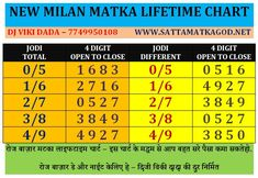 Earn money by playing a New Milan Matka game on Kuwait The people of Kuwait were looking for a way to earn money quickly. Those people are secretly making a lot of money from this market. Kalyan Tips, Indian Government, Today Tips, Math Numbers, Ways To Earn Money, Play Online, Investing Money, Problem Solving, Helpful Hints