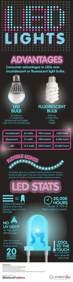 LEDs Advantages