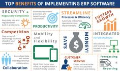 There are many advantages to implementing an Enterprise Resource Planning (ERP) software solution. Among countless other advantages, implementing ERP software can improve productivity, increase efficiencies, decrease costs and streamline processes. Sistema Erp, Software Security, Regulatory Compliance, How To Improve Relationship, Improve Productivity, Accounting Software, Risk Management, Report Template, Business Marketing