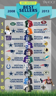 Did you get a jersey for Christmas? List of top 10 most popular NFL jerseys has changed a lot in five years