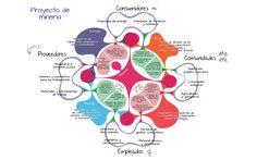 Ejemplo modelo de negocio social Business life. (Herramienta canvas) www.businesslifemodel.com