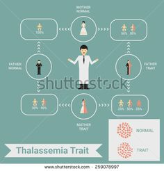 Beta Thalassemia In Children – Causes, Symptoms & Treatment - Top-Trends Beta Thalassemia, Teen Depression, Pediatric Nursing, Cancer Sign, Kids Health, Children Health, Alternative Health, Pediatrics, Disorders